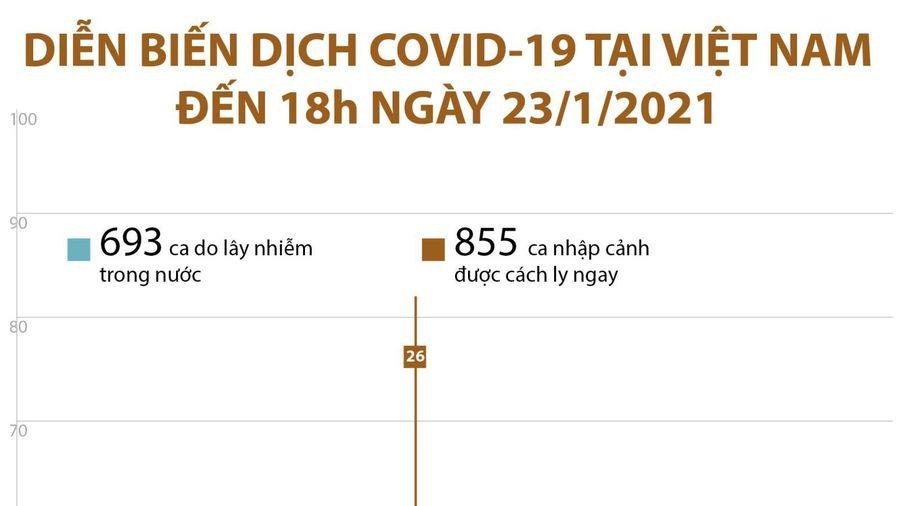 Diễn biến dịch COVID-19 tại Việt Nam đến 18h ngày 23/1/2021