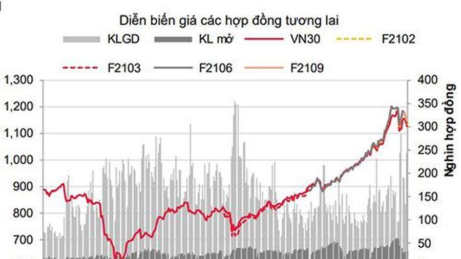 Phái sinh: Hợp đồng tương lai giảm rất sâu, nhưng thanh khoản tăng mạnh