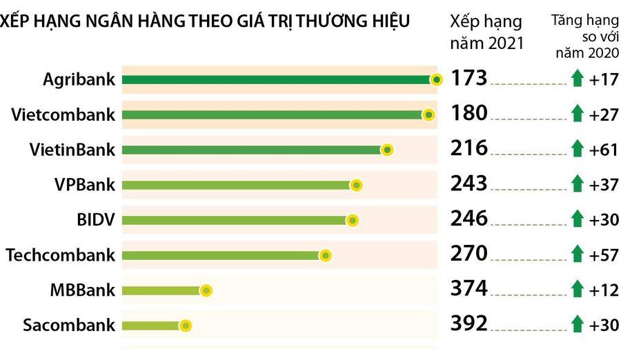 9 ngân hàng Việt trong top 500 thương hiệu ngân hàng giá trị nhất thế giới