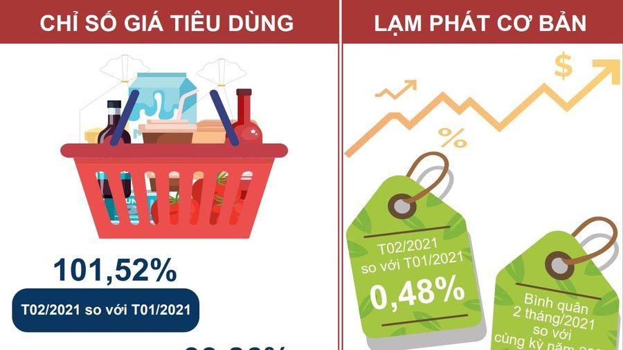 CPI tháng 2 tăng 1,52%