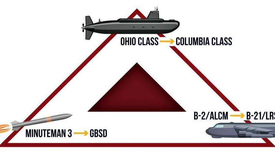 Tại sao Mỹ sẽ không kiểm soát thành công nếu thiếu vũ khí hạt nhân mới