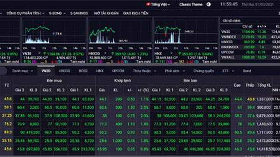 Chứng khoán sáng 1/3: Cổ phiếu ngành thép và ngân hàng tiếp tục hút dòng tiền, VN-Index tăng mạnh