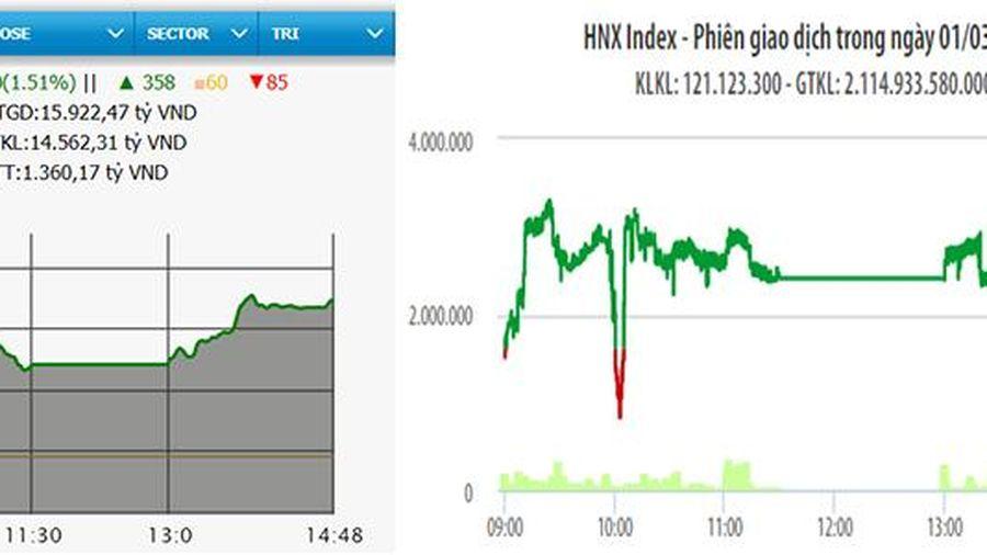 Nhóm cổ phiếu ngân hàng và thép khởi sắc, VN-Index tăng hơn 17 điểm