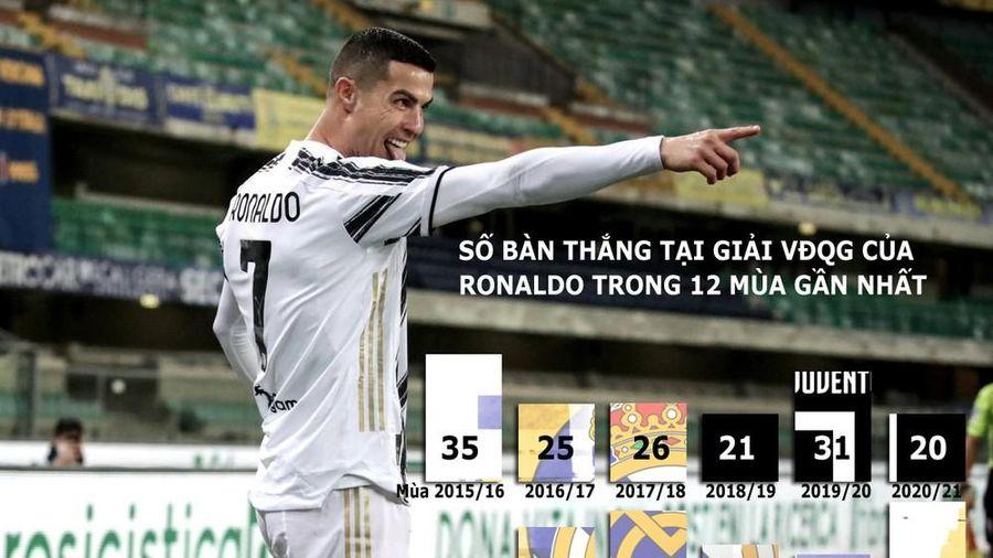 Ronaldo lập siêu kỷ lục, Juventus có 3 điểm