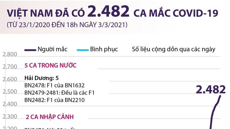 Việt Nam đã ghi nhận 2.482 ca mắc COVID-19