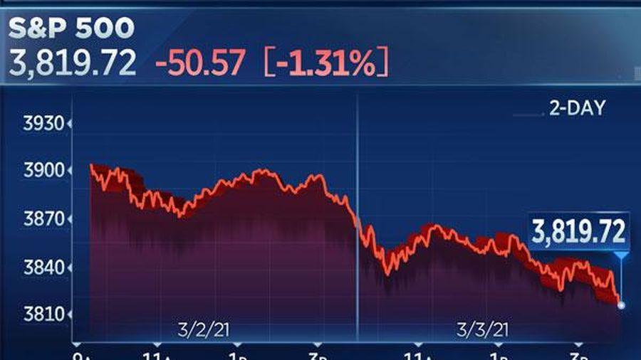 Cổ phiếu công nghệ lại bị bán tháo, chứng khoán Mỹ nhuộm sắc đỏ