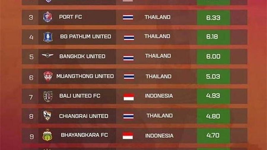 Hà Nội FC lọt top 10 đội bóng giá trị nhất Đông Nam Á