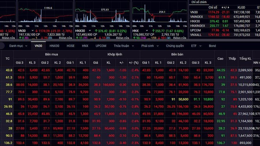 Thị trường chứng khoán có thể sẽ biến động, rung lắc mạnh