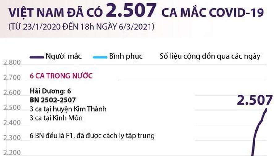 Việt Nam đã ghi nhận 2.507 ca mắc COVID-19