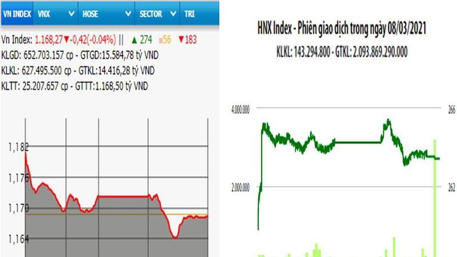 VN-Index giảm nhẹ phiên đầu tuần