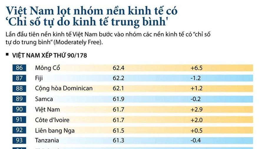 Infographics: Việt Nam lần đầu lọt nhóm kinh tế có 'Chỉ số tự do kinh tế trung bình'