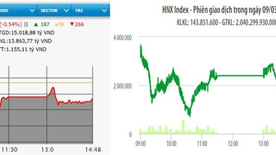 VN-Index mất mốc 1.165 điểm