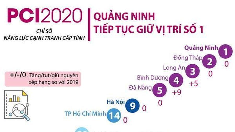 Xếp hạng PCI 2020: Quảng Ninh tiếp tục giữ vị trí số 1
