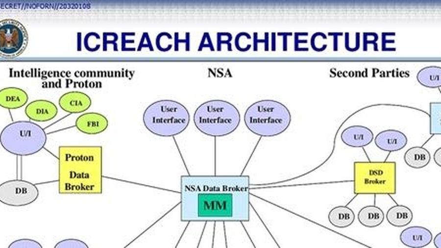 Hệ thống chia sẻ thông tin tình báo Ngũ Nhãn