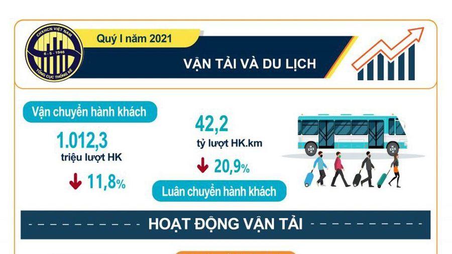 Infographic: Vận tải và du lịch quý I/2021