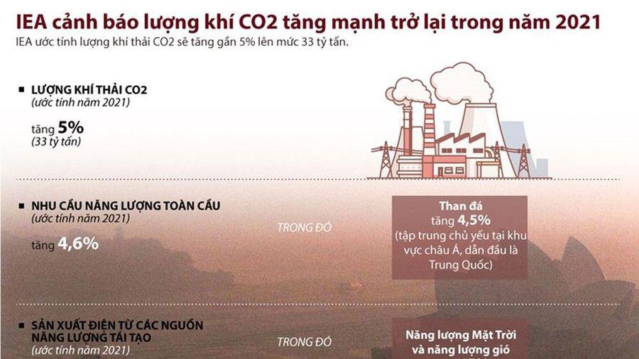 Infographic: Lượng khí thải CO2 năm 2021 ước tính lên tới 33 tỷ tấn