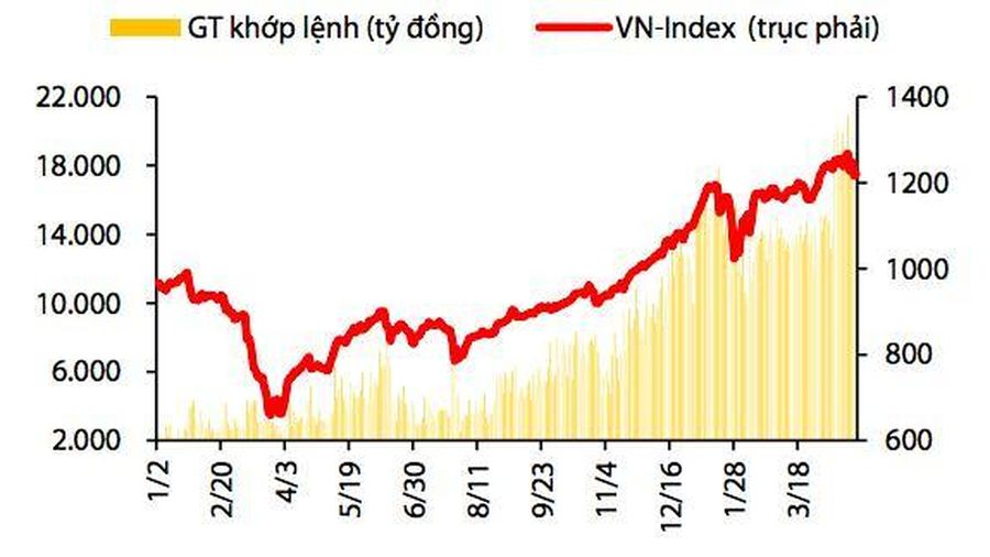 VDSC: Tiền mới sẽ 'bơm' VN-Index lên 1.370 điểm trong tháng 5