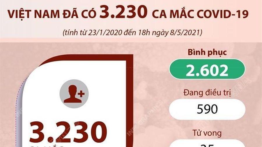 Việt Nam đã có 3.230 ca mắc dịch bệnh COVID-19
