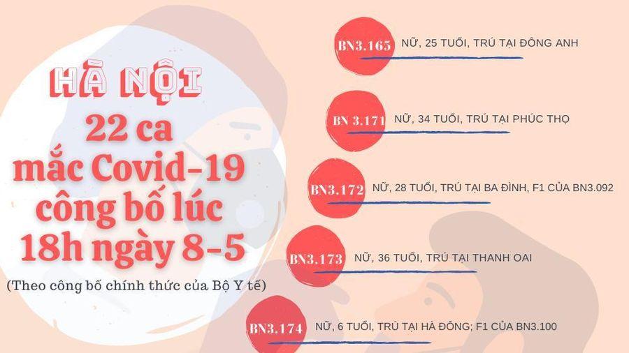 22 ca ghi nhận tại Hà Nội: 8 ca lây nhiễm trong cộng đồng, 14 ca từ 2 bệnh viện trung ương