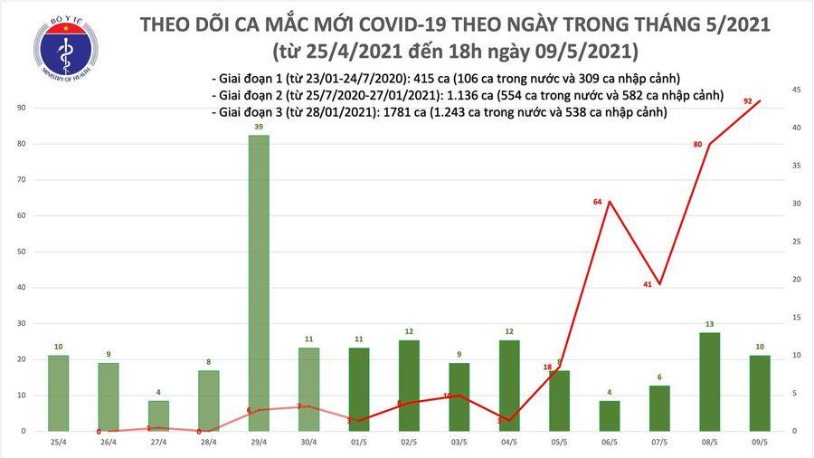 Tối 9/5: Ghi nhận 77 ca mắc COVID-19 trong cộng đồng