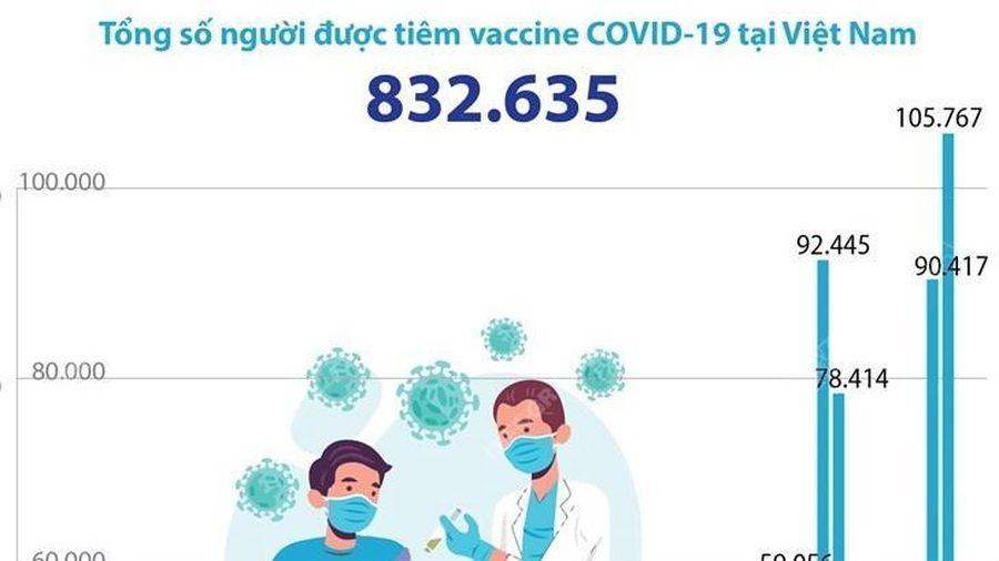 Đã có gần 833.000 người được tiêm vaccine phòng COVID-19