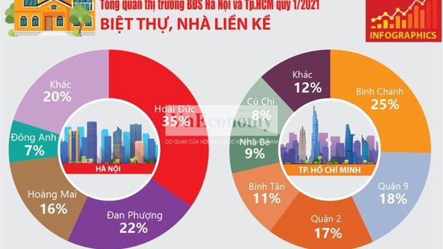 Toàn cảnh thị trường bất động sản quý 1/2021