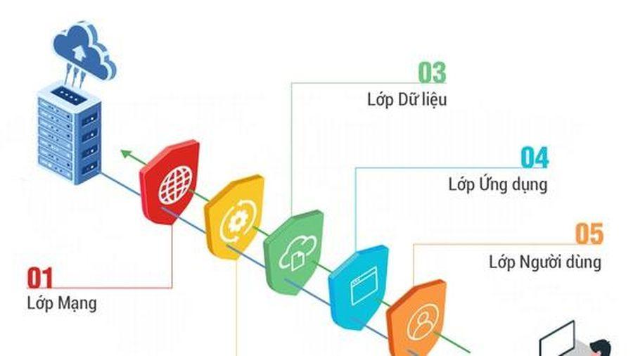 Bộ giải pháp Bkav 2021 công nghệ bảo vệ 5 lớp ứng dụng AI