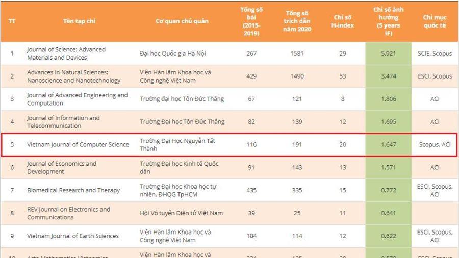 Tạp chí khoa học Trường ĐH Nguyễn Tất Thành lọt Top 5 xếp hạng chỉ số ảnh hưởng