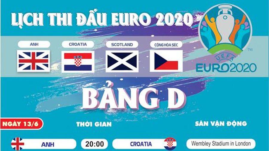 Lịch thi đấu chi tiết bảng D tại EURO 2021
