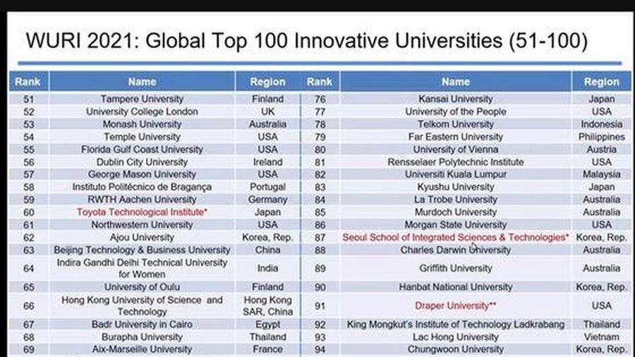 Trường ĐH Trà Vinh tiếp tục vào top 100 của WURI Ranking 2021