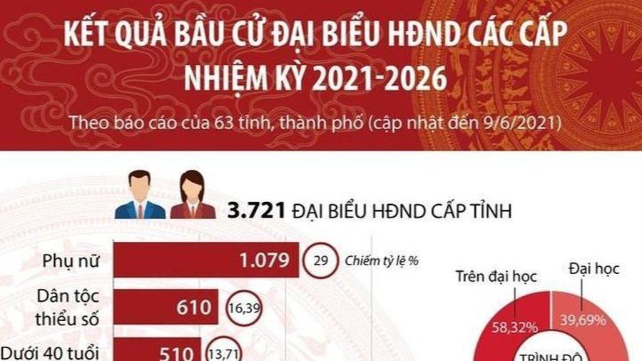 Kết quả bầu cử đại biểu Hội đồng nhân dân các cấp nhiệm kỳ 2021-2026