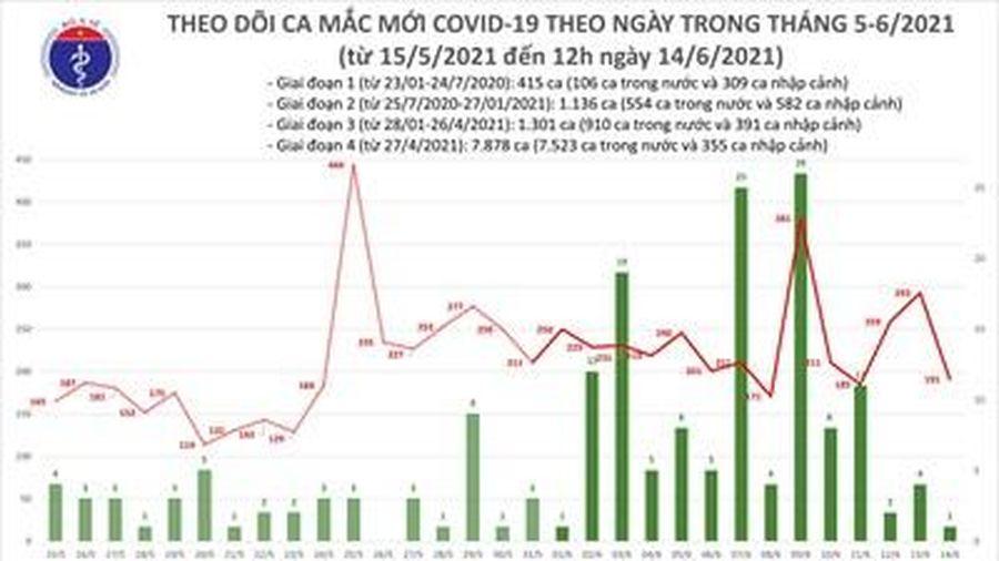 Thêm 100 ca mắc COVID-19 tại 4 tỉnh, thành phố