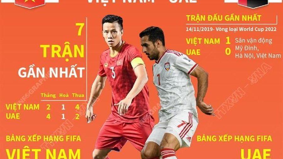 Vòng loại World Cup 2022: Đối đầu Việt Nam-UAE