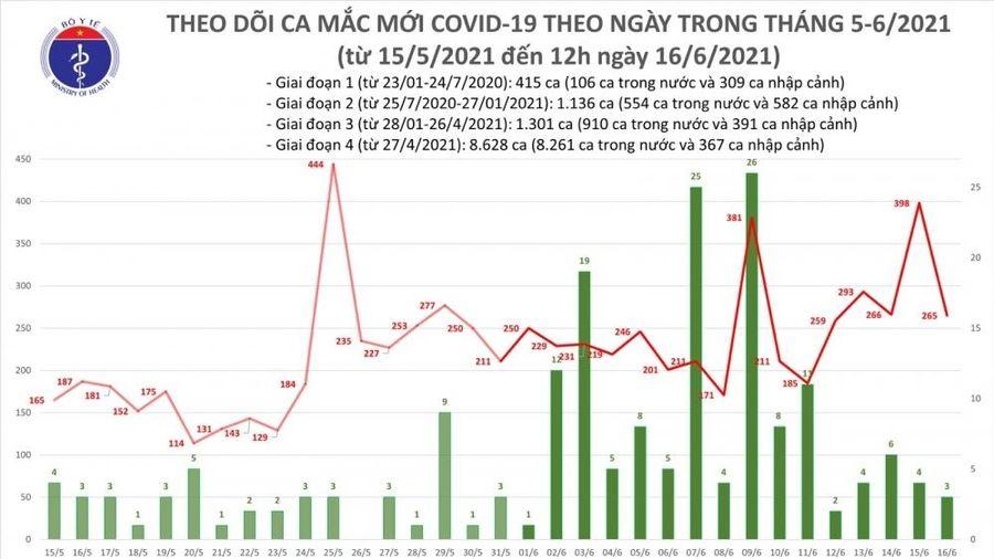 Covid-19 ở Việt Nam trưa 16/6: 176 ca mắc mới, riêng Bắc Giang 128 ca