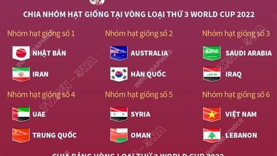 Thể thức thi đấu vòng loại thứ ba World Cup 2022 khu vực Châu Á