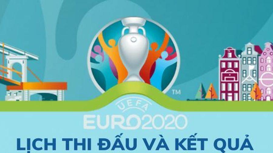 Kết quả và lịch thi đấu Euro 2020 ngày 17/6: Đội tuyển Ý đoạt tấm vé đầu tiên vào vòng knock-out