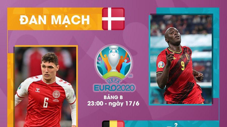 Nhận định bóng đá Đan Mạch vs Bỉ EURO 2020
