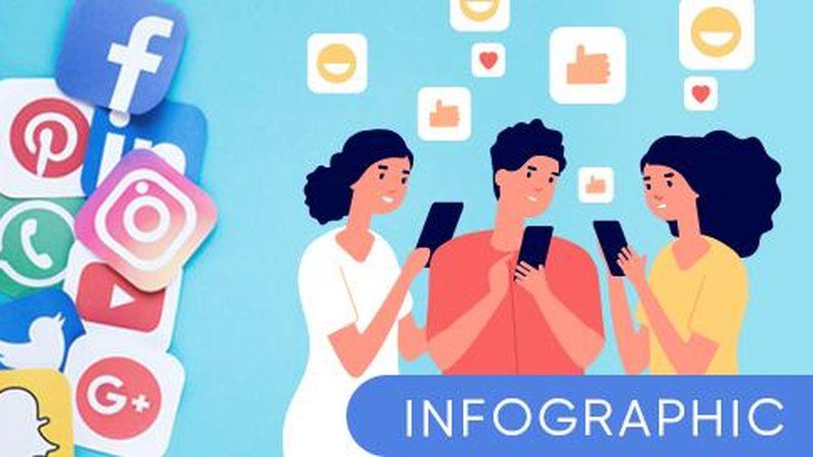 'Bỏ túi' 4 điều đơn giản khi lên mạng xã hội