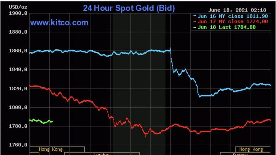 Giá vàng lao dốc, thị trường bán tháo sau tín hiệu thay đổi chính sách của FED