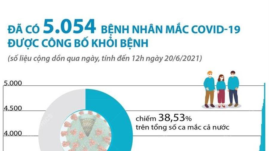Đã có 5.054 bệnh nhân mắc COVID-19 được công bố khỏi bệnh
