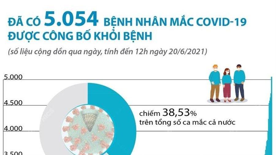 5.054 bệnh nhân mắc COVID-19 đã được công bố khỏi bệnh