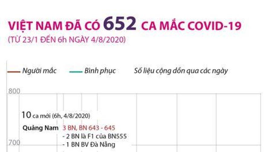 Việt Nam ghi nhận 652 ca mắc COVID-19, có 374 ca đã khỏi bệnh
