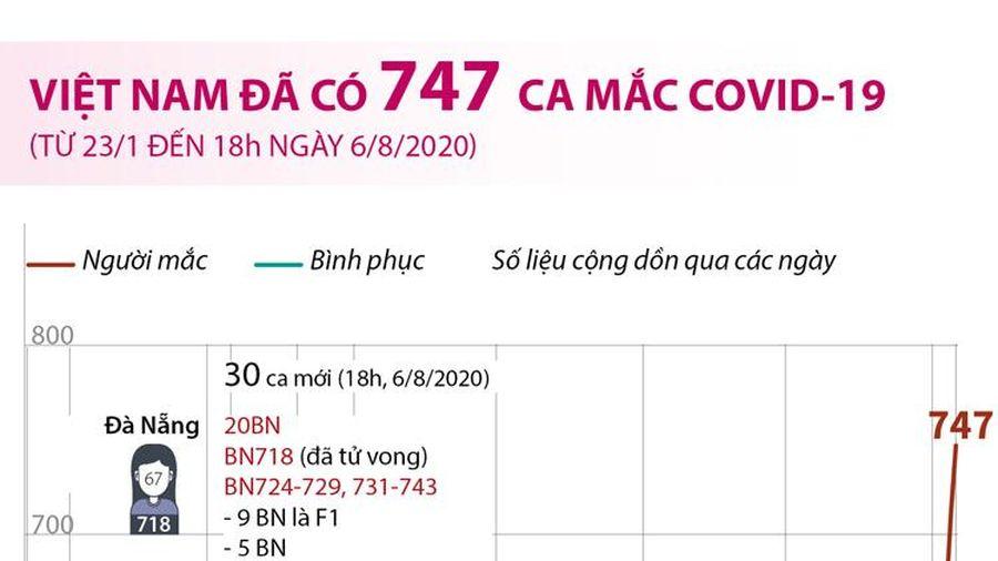 Việt Nam đã có 747 ca mắc COVID-19