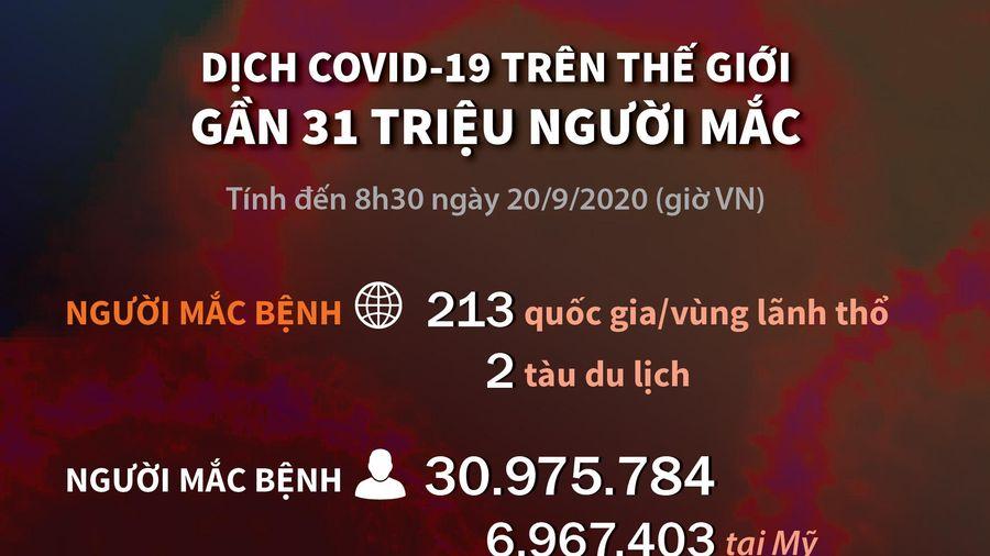 Thế giới ghi nhận khoảng 31 triệu người mắc COVID-19