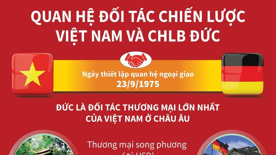 Quan hệ Đối tác chiến lược Việt Nam-CHLB Đức